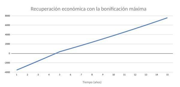 Recuperación económica de la inversión en placas solares en Andalucía con bonificaciones