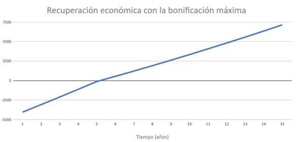 Recuperación económica placas solares con bonificación en Murcia
