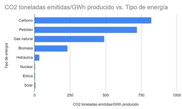 Toneladas CO2 emitidas por cada GWh de energía producida
