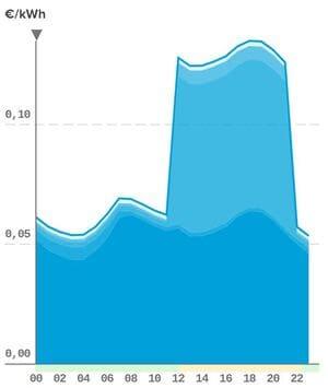 evolución precio kWh discriminación horaria