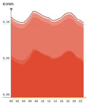 evolución del precio del kwh por horas