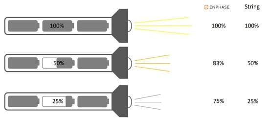 producción fotovoltaica con enphase y string