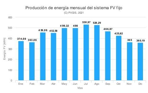 producción fotovoltaica en Andalucía a lo largo del año