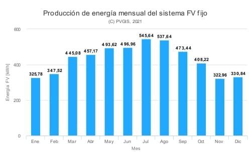 producción fotovoltaica en Madrid