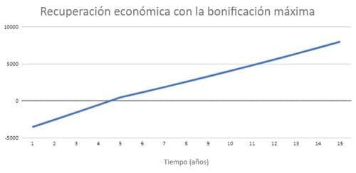 recuperación económica de la inversión en paneles solares en Madrid con subvenciones