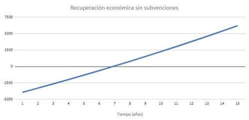 recuperación económica de la inversión en paneles solares en Madrid sin subvenciones