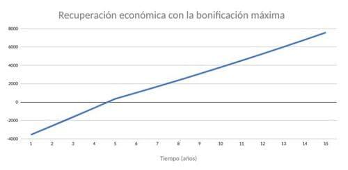 recuperación económica placas solares Andalucía con bonificaciones