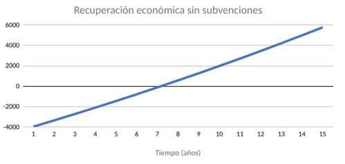 recuperación económica placas solares Andalucía sin bonificaciones