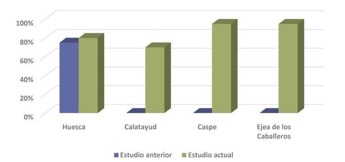 diferencia bonificación ICIO autoconsumo Aragón