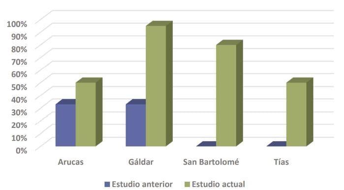 diferencia bonificación ICIO autoconsumo Canarias