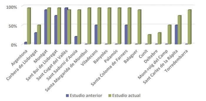 diferencia bonificación ICIO autoconsumo Cataluña