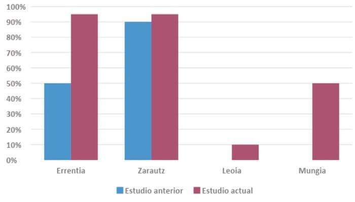 diferencia bonificación ICIO autoconsumo Euskadi