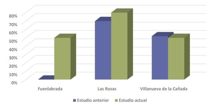 diferencia bonificación ICIO autoconsumo Madrid