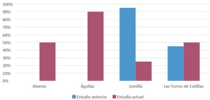 diferencia bonificación ICIO autoconsumo Murcia