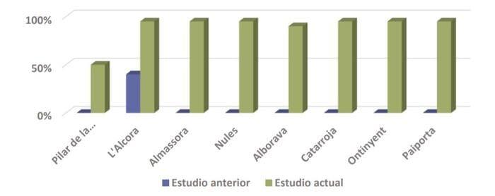 diferencia bonificación ICIO autoconsumo Valencia