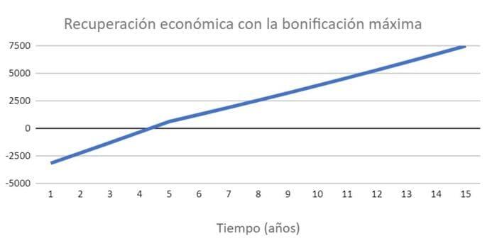 recuperación económica placas solares con bonificaciones Cataluña