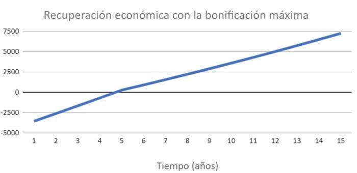 recuperación económica placas solares Zaragoza con subvenciones