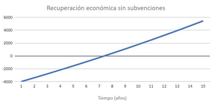 recuperación económica placas solares Zaragoza sin subvenciones